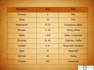 Таблица управителей домов и знаков зодиака