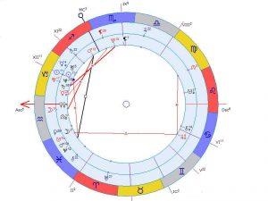Солярная карта, соляр