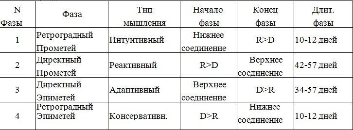 Таблица фаз ретроградного Меркурия