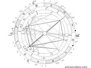 Карта совместимости партнеров