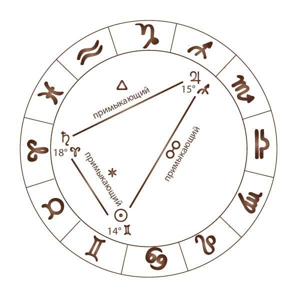 Собирание света по Бонатти в хорарной астрологии
