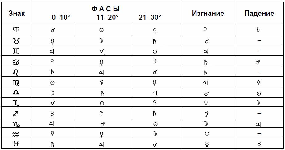 Фасы в астрологии