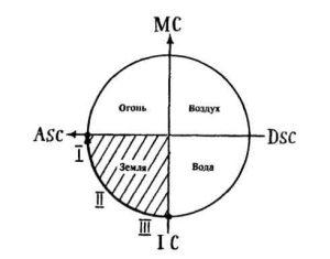 Рис.1. Скопление планет под Асцендентом