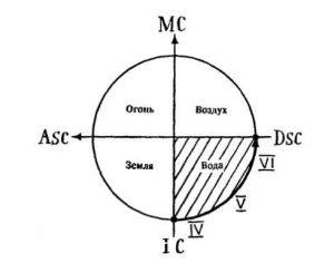 Рис.2. Скопление планет под Десцендентом