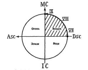 Рис.3.Скопление планет над Десцендентом