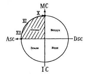 Рис.4. Скопление планет над Асцендентом