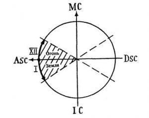 Рис.5. Скопление планет вокруг Асцендента