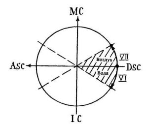 Рис.6. Скопление планет вокруг Десцендента