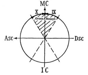 Рис.7. Скопление планет вокруг Зенита
