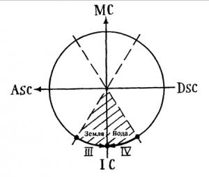 Рис.8. Скопление планет вокруг Надира