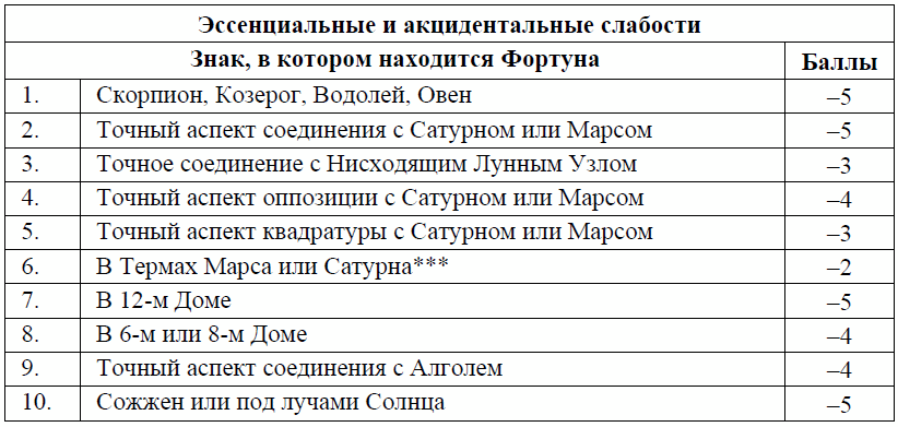Система баллов для Фортуны в хорарной карте 2