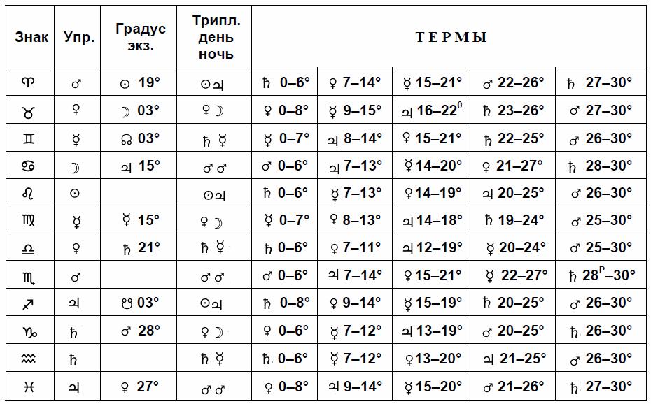 Термы в астрологии