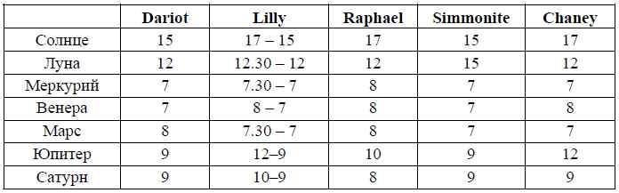 Таблица орбисов, использавшихся астрологами прошлого.