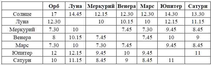 Таблица орбисов, используемых М.МакКэном