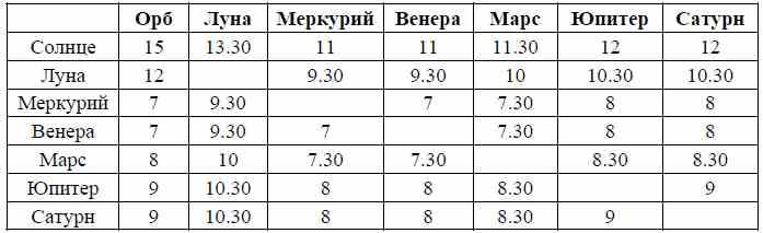 Таблица орбов планет по Аль-Бируни.