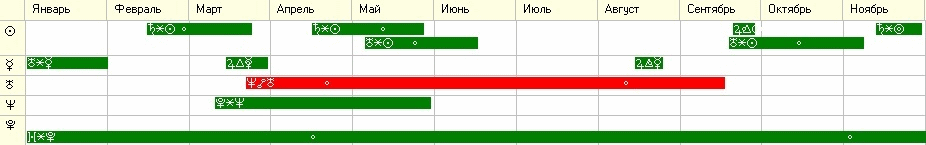 График транзитных аспектов по элементам 1 и 8-го домов