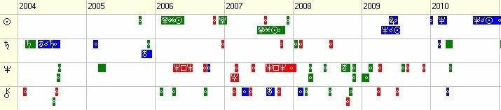 График транзитных аспектов по элементам 7-го дома