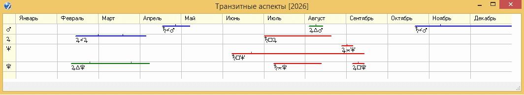 Рисунок 3. График транзитных аспектов Сатурна по управителям 7 дома на 2026 год для России.