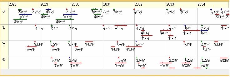 Рисунок 4. Транзитные аспекты по управителям 7-го дома гороскопа России на 2028 – 34 г.г.