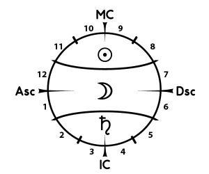 Положение Солнца, Луны и Сатурна в натальной карте