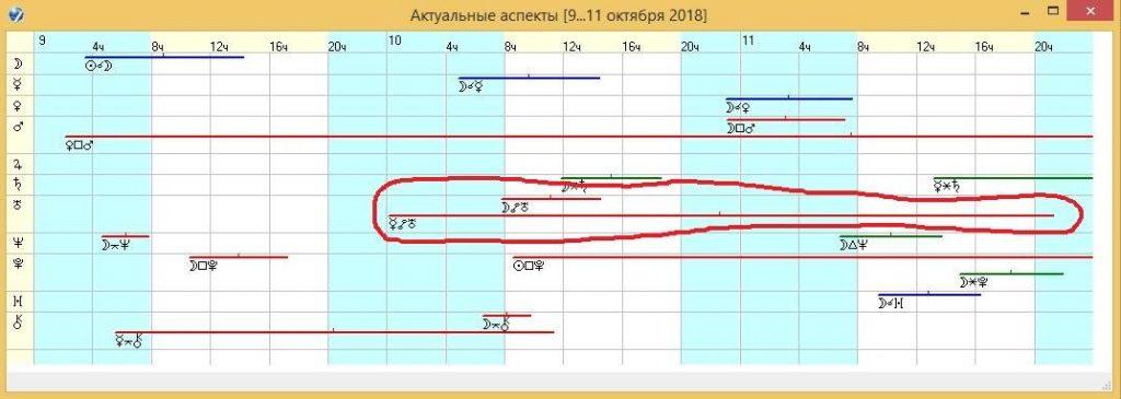 Внешние аспекты для географического месторасположения космодрома Байконур на период с 9 по 11 октября 2018 года.