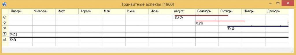 Рисунок 3. График транзитных аспектов Урана по элементам 4, 3 и 12 домов космодрома Байконур на 1960 год.