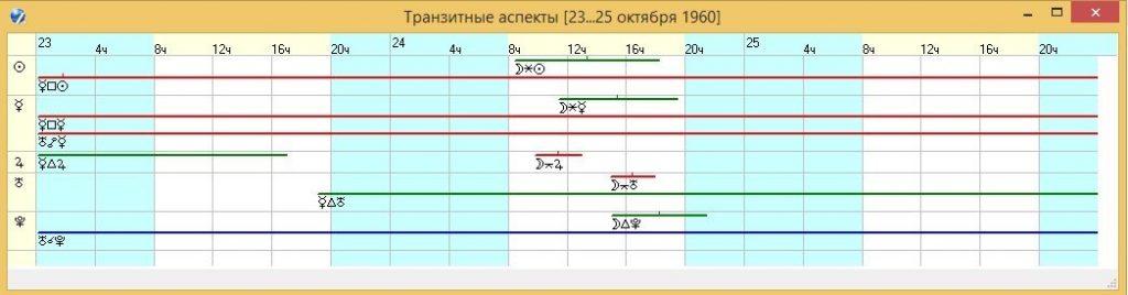 График транзитных аспектов по элементам 4, 3 и 12 домов космодрома Байконур на 23-25 октября 1960 года.