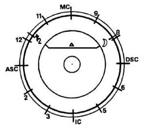 Тригон между Сатурном и Луной, 11 и 8 домами.