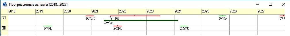 Рисунок 10. График прогрессивных аспектов по куспидам 7-го и 10-го домов на 2018 – 2027 годы.