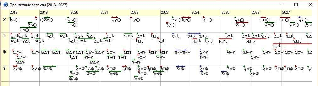 Рисунок 11. График транзитных аспектов по элементам 7-го и 10-го домов немецкой нации на 2018 -2027 годы.