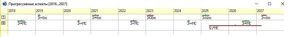 Рисунок 8. График прогрессивных аспектов по куспидам 7-го и 10-го дома гороскопа объединенной Германии на 2018-2027 годы.