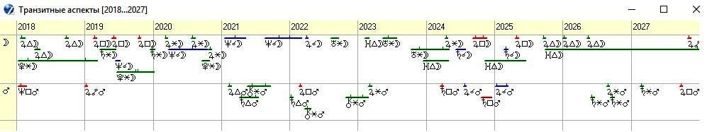 Рисунок 9. График транзитных аспектов по элементам 7-го и 10-го домов гороскопа объединенной Германии на 2018-2027 годы.