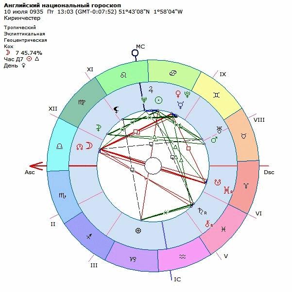 Рисунок 1. Английский национальный гороскоп.