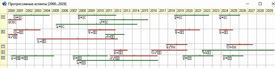 Рисунок 13. График прогрессивных аспектов к куспидам 4, 7, 6, 8 и 11-го домов российского радикса с 2000 по 2029 год
