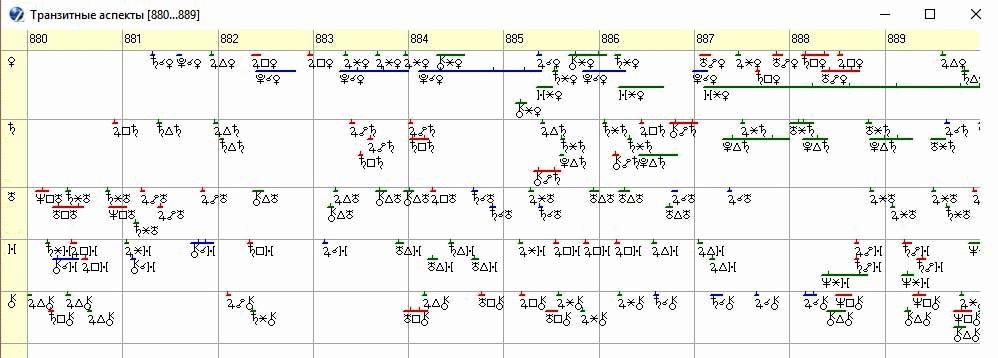 Рисунок 2. График транзитных аспектов по элементам 4-го и 7-го домов гороскопа Киевской Руси на 880 – 889 годы