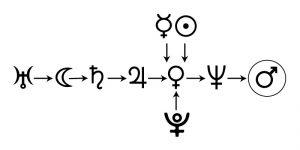 Цепочки диспозиций планет 3