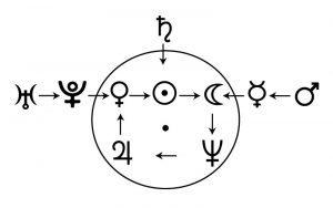 Цепочки диспозиций планет 1