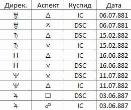 Таблица 1. Дирекционная карта по IC и DSC Киевской Руси на период 880 – 890 годы