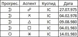 Таблица 2. Таблица аспектов медленных прогрессий к IC Киевской Руси с 975 по 984 годы