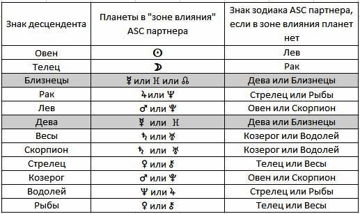 Астрологияотношений, синастрия. Таблица
