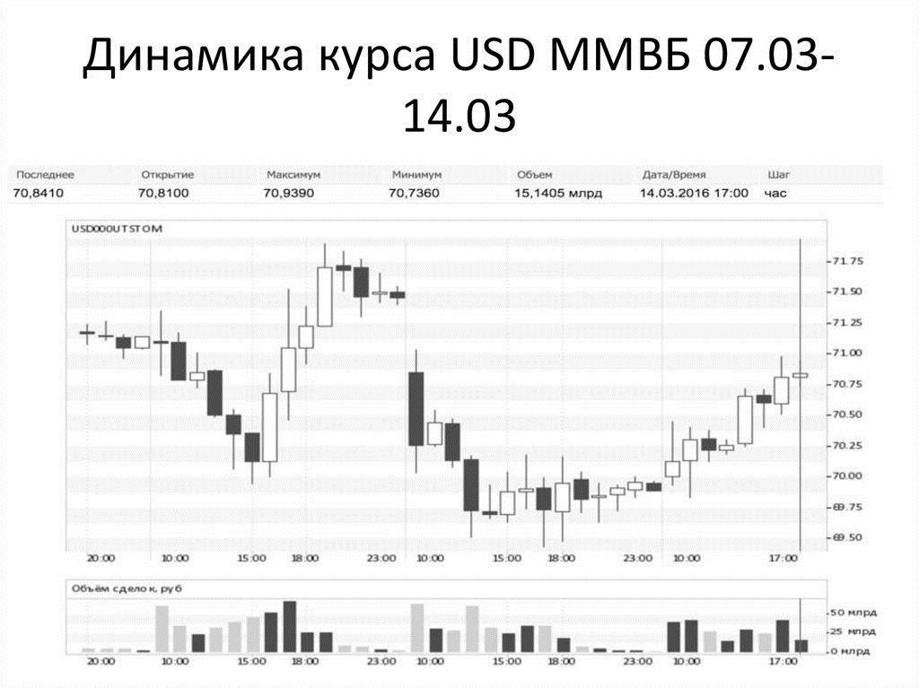 Пример колебаний курса доллара США по отношению к рублю за время торговых сессий на Московской бирже.