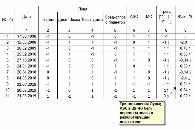 Пример таблицы расчета тренда в биржевом курсе национальной валюты.