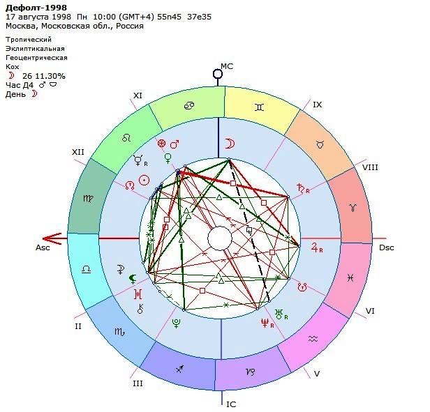 Астрологическая карта дефолта 1998 года.