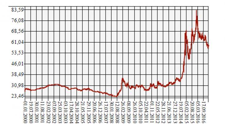 График изменения курса рубля по отношению к доллару США с 2000 по 2016 годы.