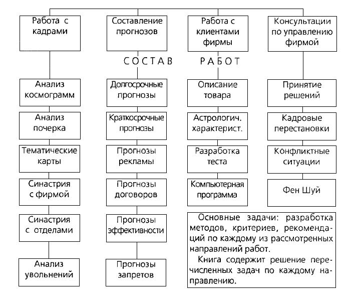 Основные направления работы астролога на коммерческой фирме приведены на рис.1.
