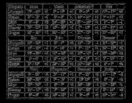 Рисунок 2. Таблица терм С. А. Вронского. Спортивная астрология