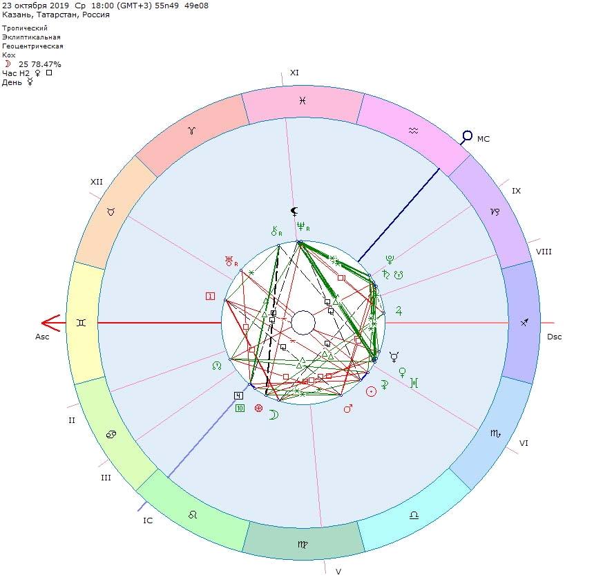 Рисунок 8. Гороскоп встречи команд «Нефтехимик» и «СКА» (Хабаровск). Спортивная астрология